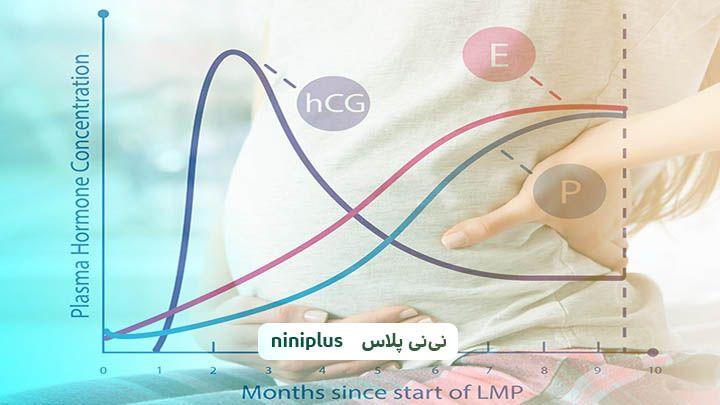 مصرف پروژسترون در بارداری به چه دلیل است؟